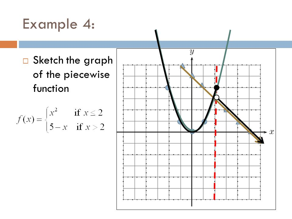 Example 4: Sketch the graph of the piecewise function