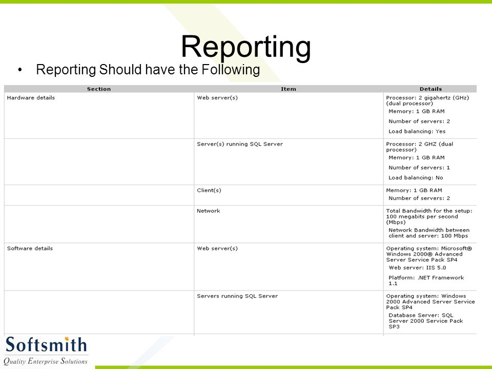 Reporting Reporting Should have the Following