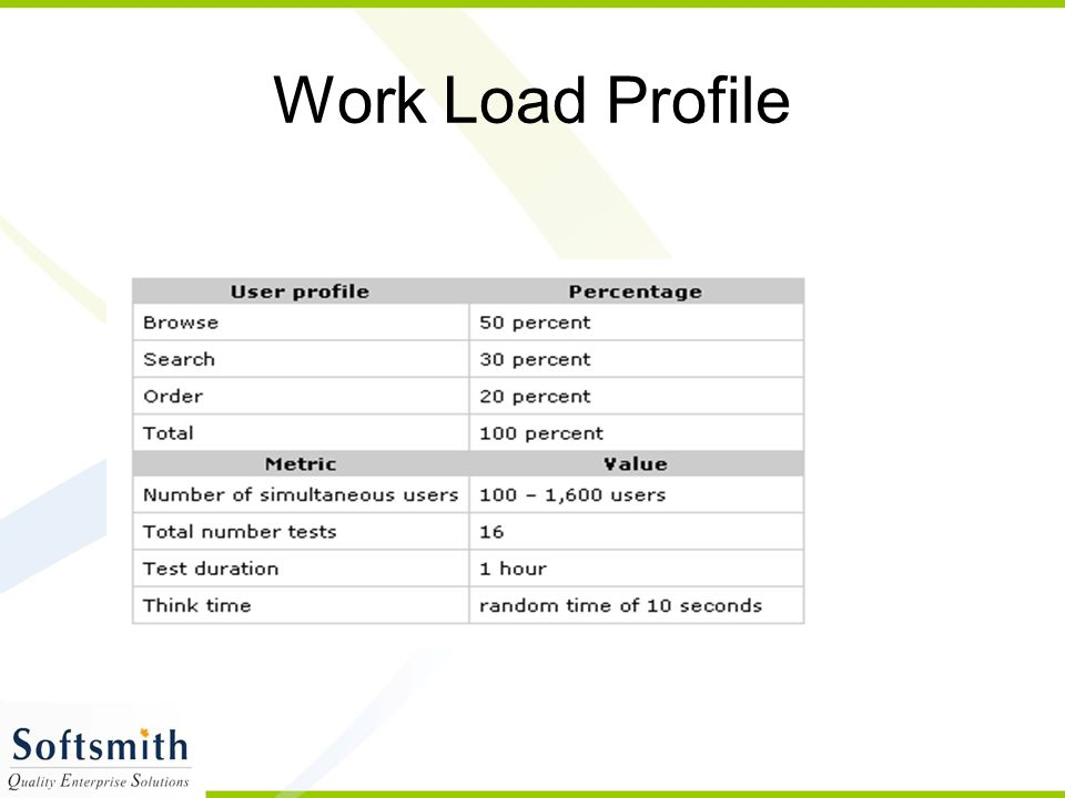 Work Load Profile