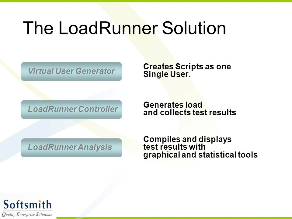 The LoadRunner Solution