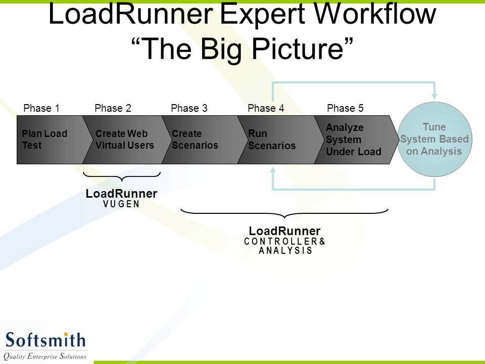 LoadRunner Expert Workflow The Big Picture