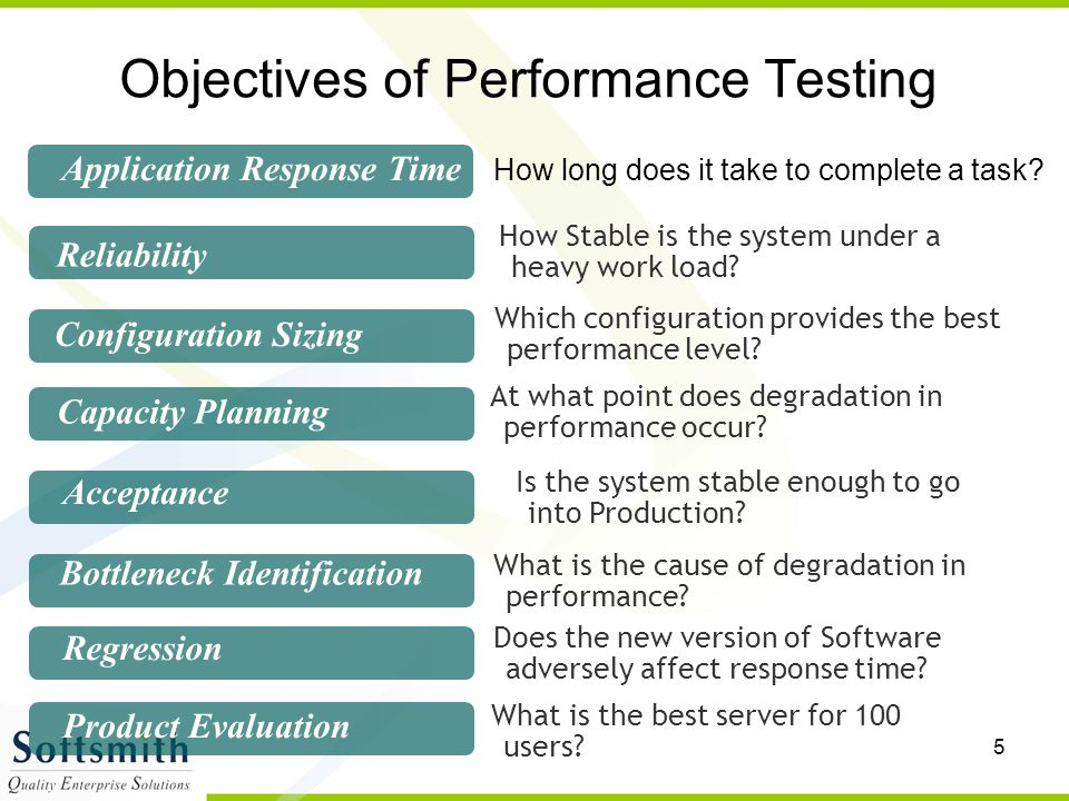 Objectives of Performance Testing