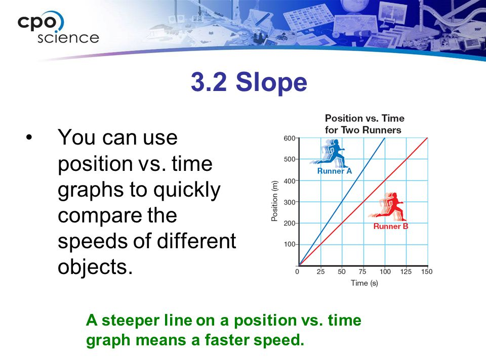 3.2 Slope You can use position vs. time graphs to quickly compare the speeds of different objects.