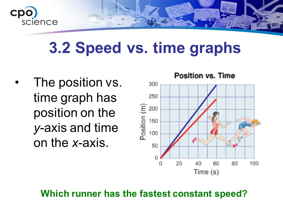 3.2 Speed vs. time graphs The position vs. time graph has position on the y-axis and time on the x-axis.