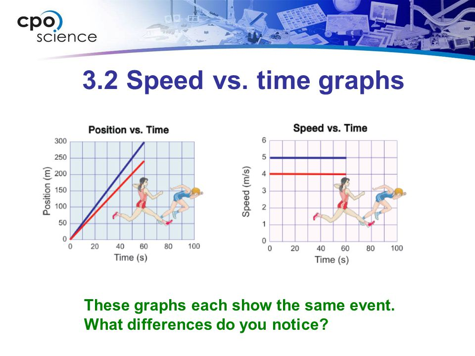 3.2 Speed vs. time graphs These graphs each show the same event.