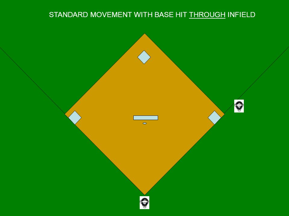 STANDARD MOVEMENT WITH BASE HIT THROUGH INFIELD