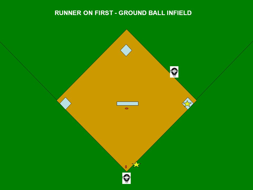 RUNNER ON FIRST - GROUND BALL INFIELD