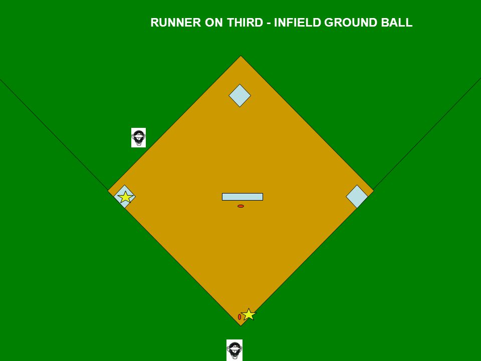 RUNNER ON THIRD - INFIELD GROUND BALL