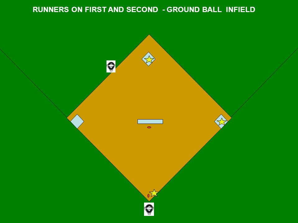 RUNNERS ON FIRST AND SECOND - GROUND BALL INFIELD