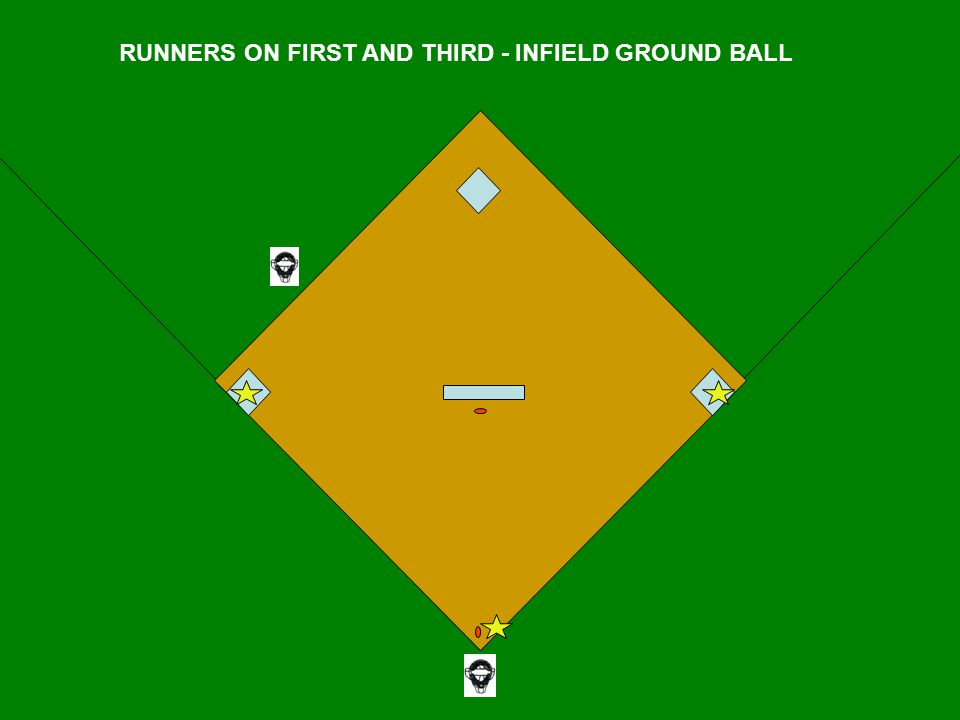 RUNNERS ON FIRST AND THIRD - INFIELD GROUND BALL