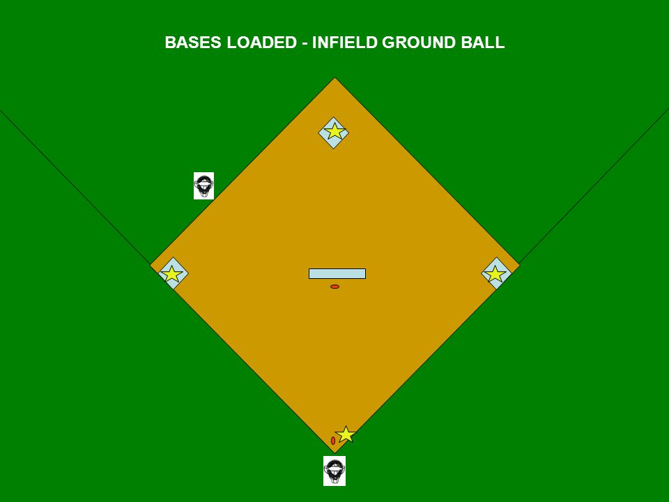 BASES LOADED - INFIELD GROUND BALL