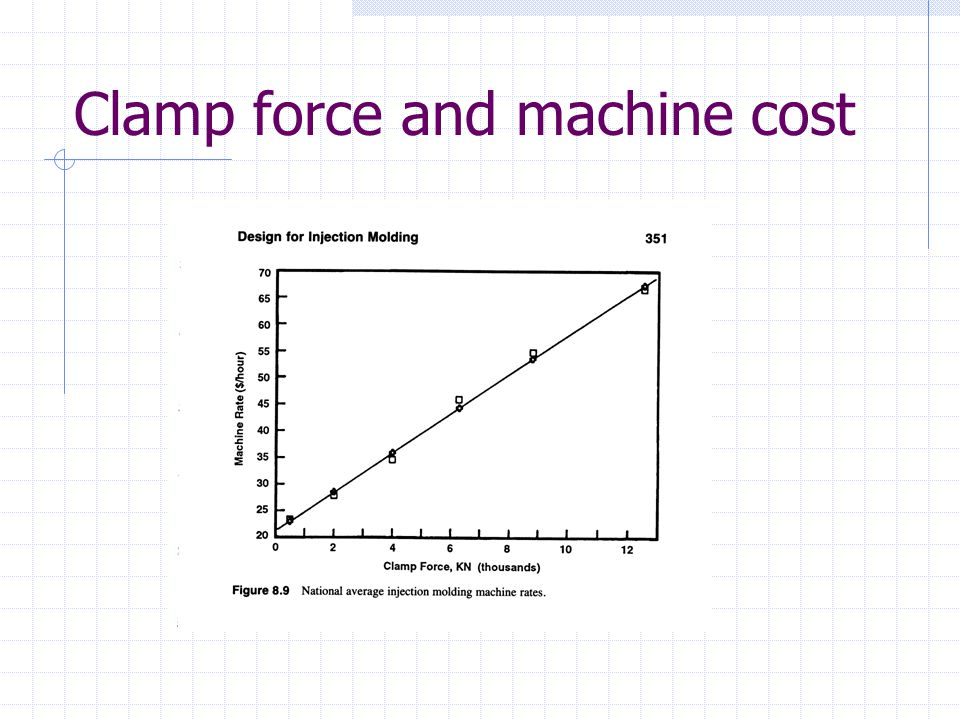 Clamp force and machine cost