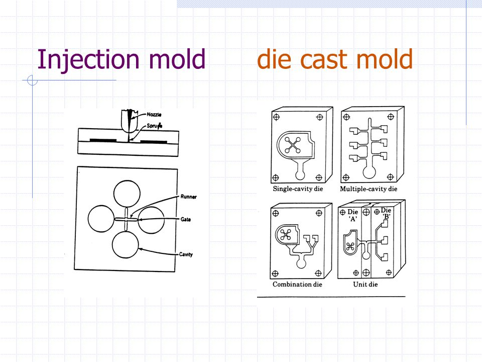 Injection mold die cast mold