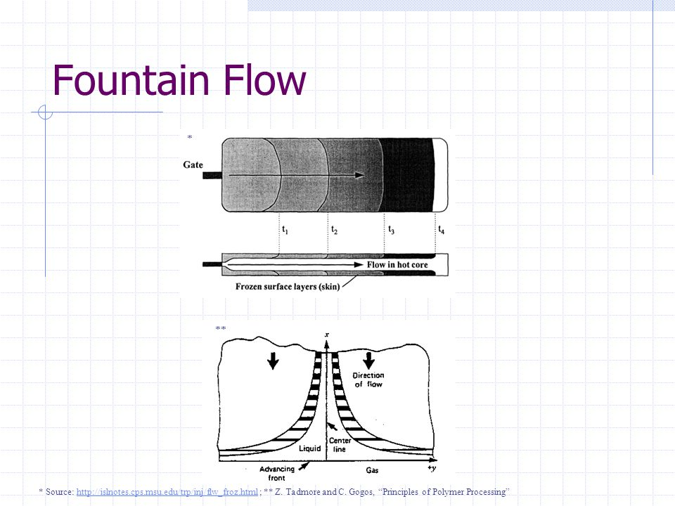 Fountain Flow * ** * Source: http://islnotes.cps.msu.edu/trp/inj/flw_froz.html ; ** Z.