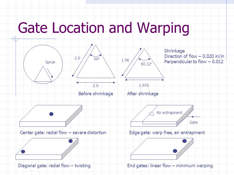 Gate Location and Warping