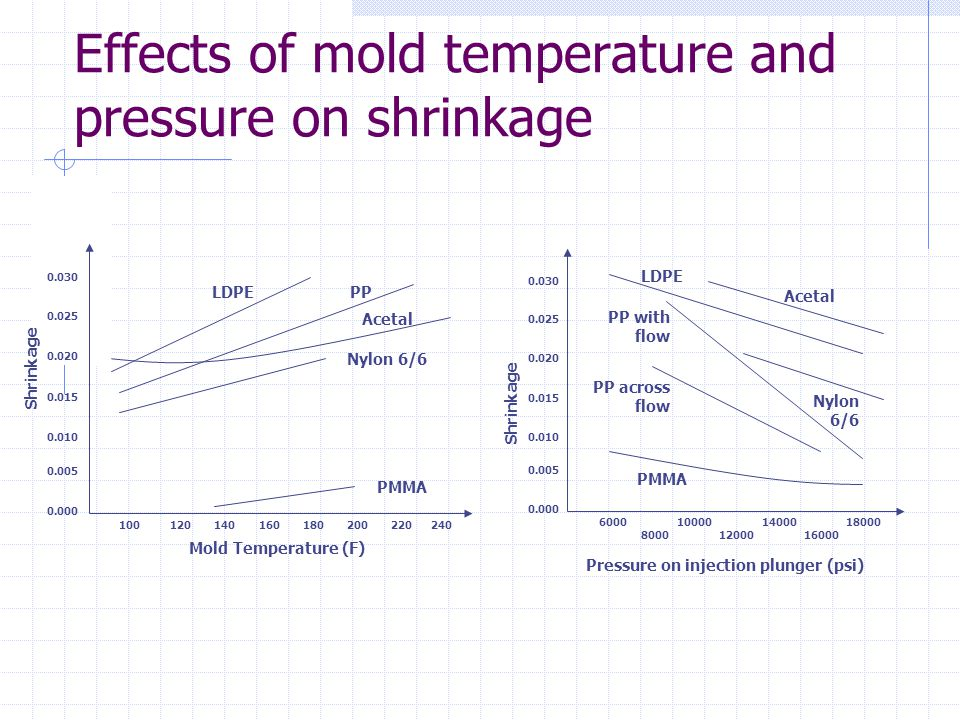 Effects of mold temperature and pressure on shrinkage