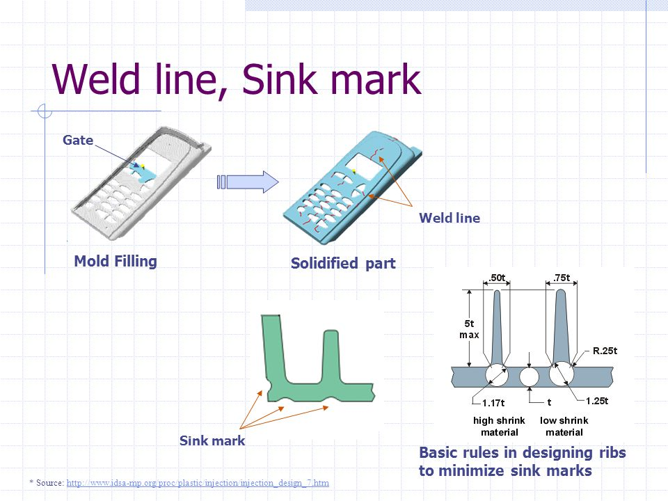 Weld line, Sink mark Mold Filling Solidified part