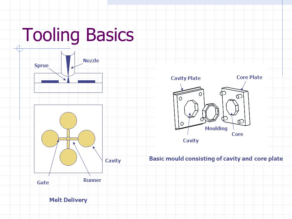 Tooling Basics Basic mould consisting of cavity and core plate