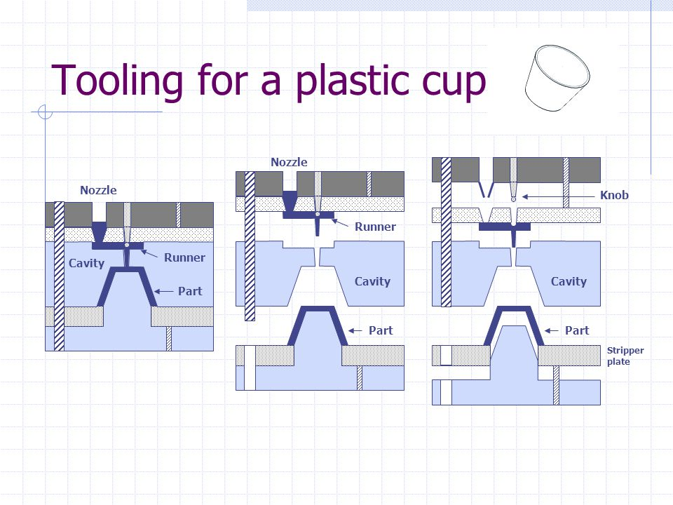 Tooling for a plastic cup