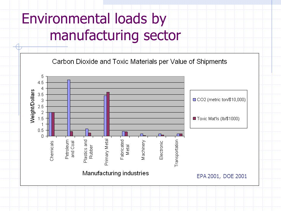 Environmental loads by manufacturing sector