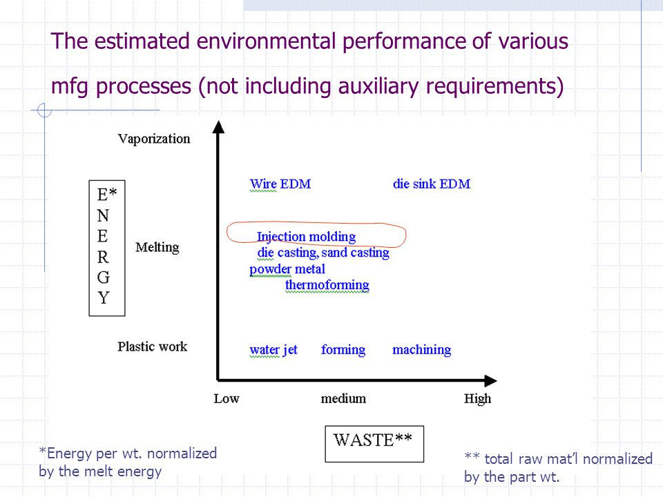 The estimated environmental performance of various mfg processes (not including auxiliary requirements)