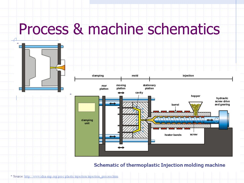 Process & machine schematics
