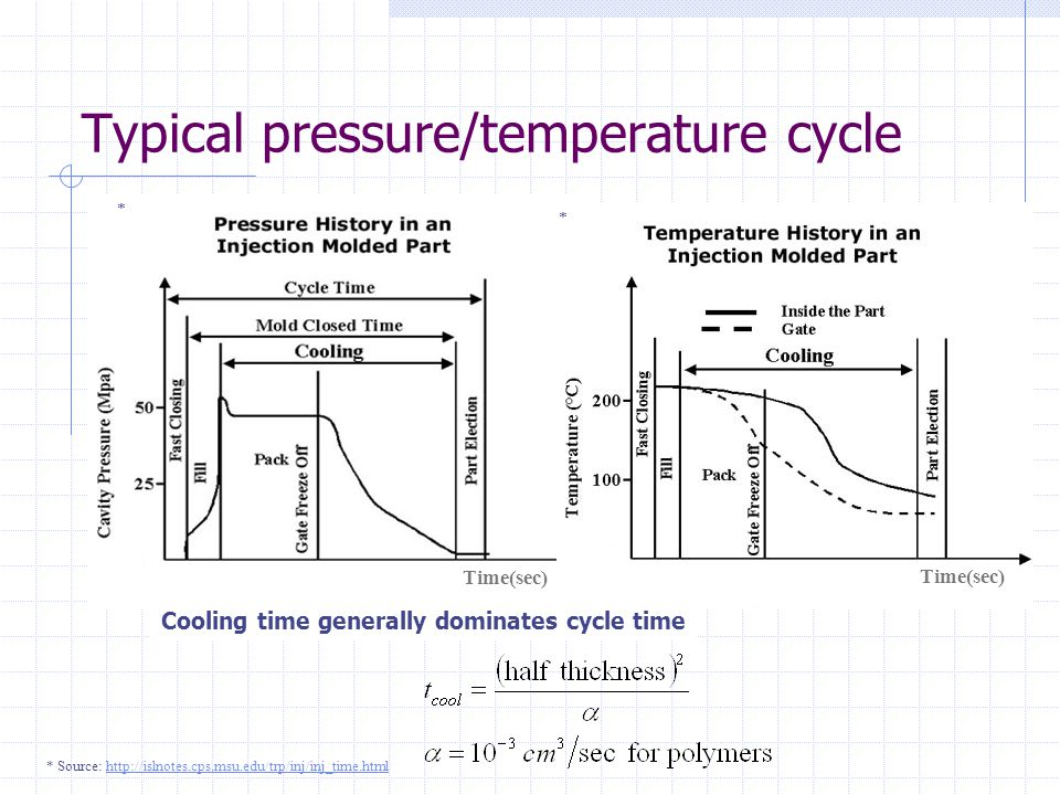 Typical pressure/temperature cycle