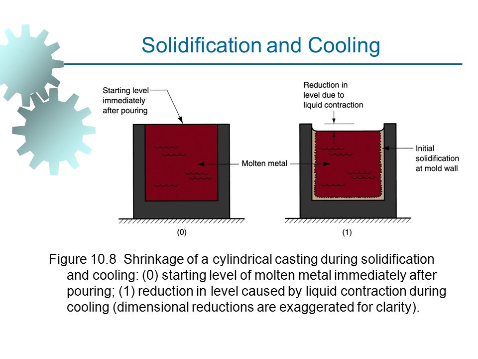 Solidification and Cooling