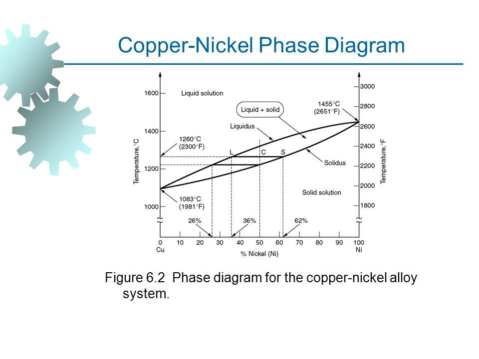 Copper-Nickel Phase Diagram