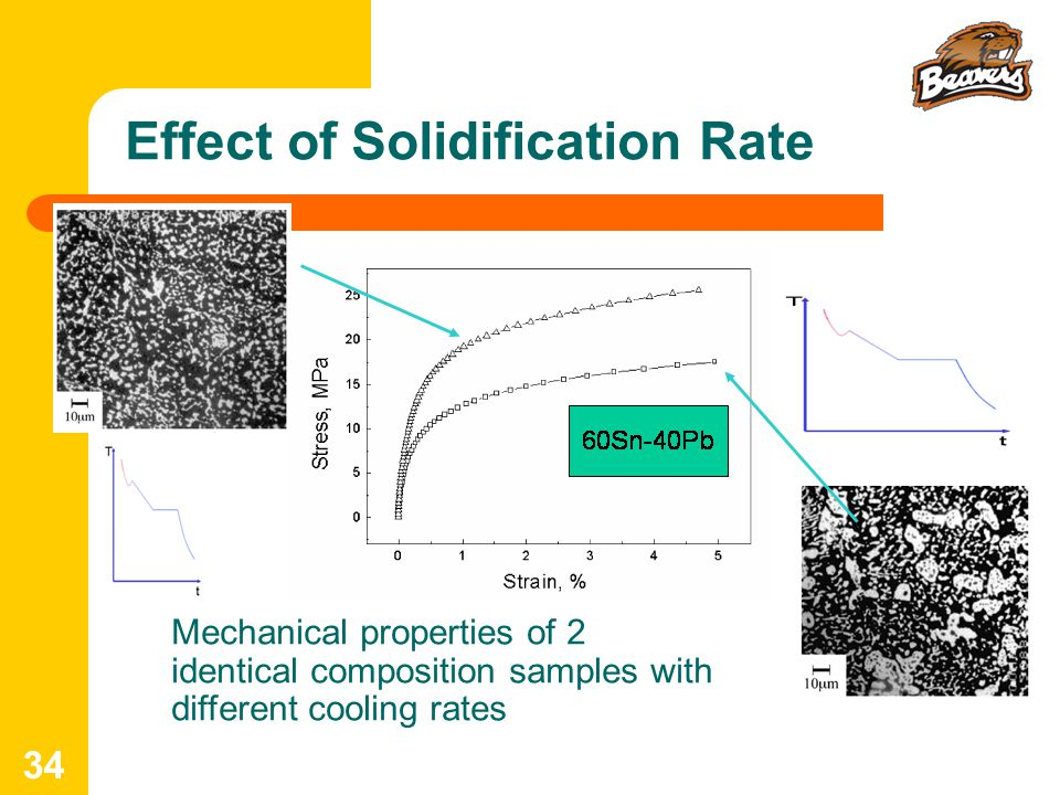 Effect of Solidification Rate