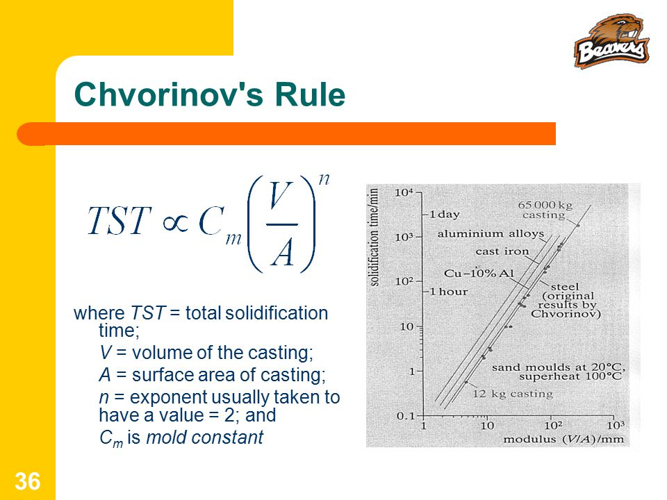 Chvorinov s Rule where TST = total solidification time;