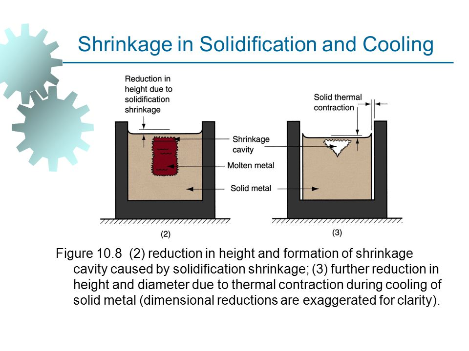 Shrinkage in Solidification and Cooling