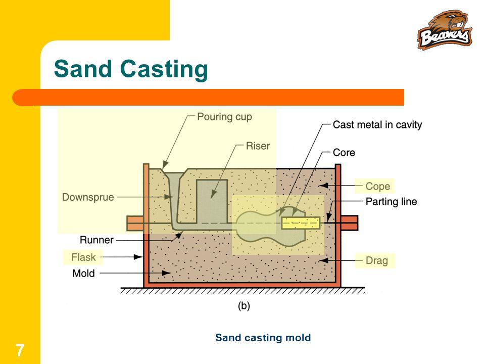 Sand Casting Sand casting mold