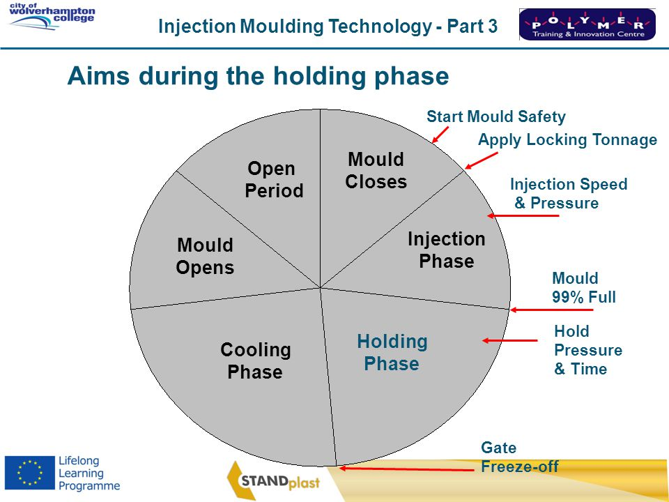 Aims during the holding phase