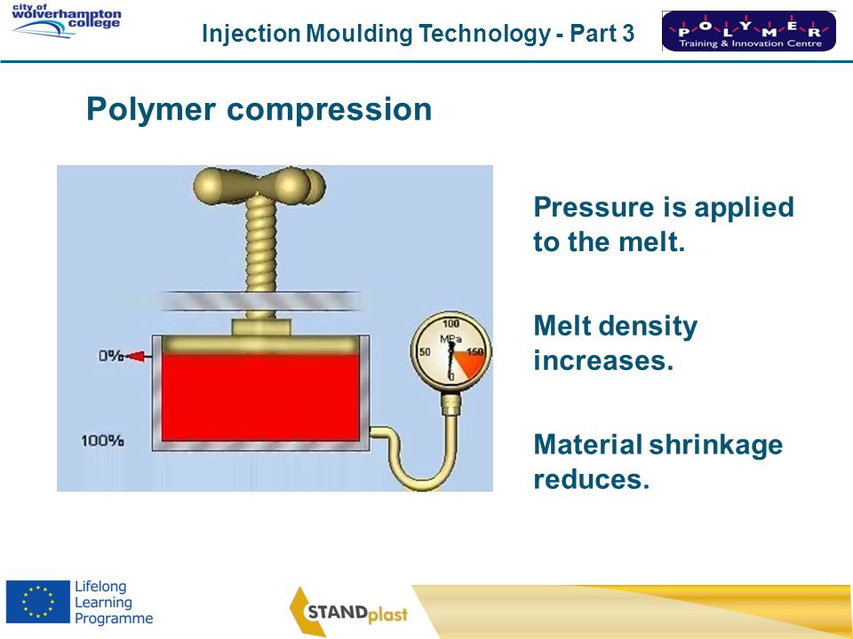 Polymer compression Pressure is applied to the melt.