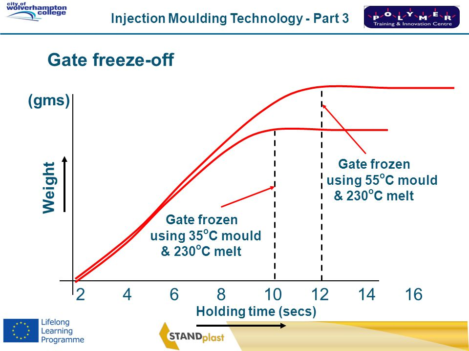 Gate freeze-off 2 4 6 8 10 12 14 16 (gms) Gate frozen Weight