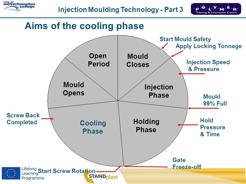 Aims of the cooling phase