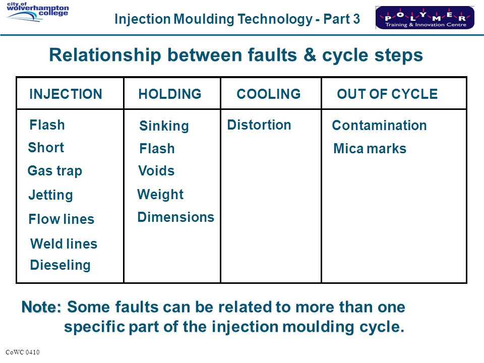 Relationship between faults & cycle steps