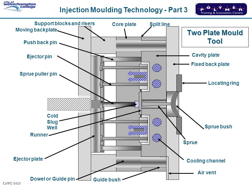 READ. Two Plate Mould Tool Support blocks and risers Core plate
