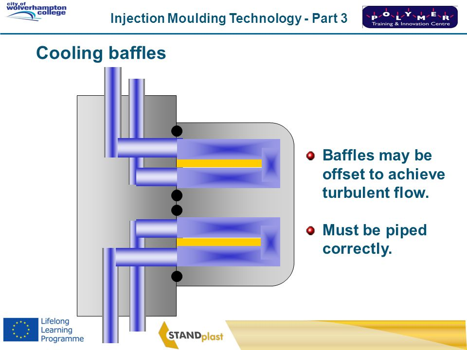 Cooling baffles Baffles may be offset to achieve turbulent flow.