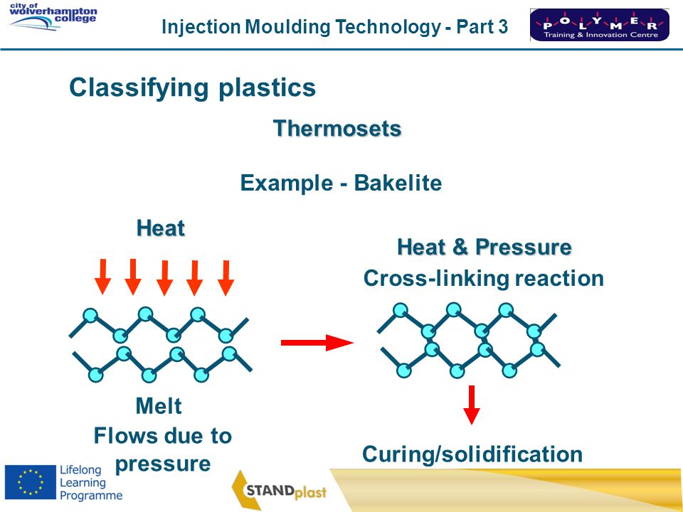 Curing/solidification Cross-linking reaction