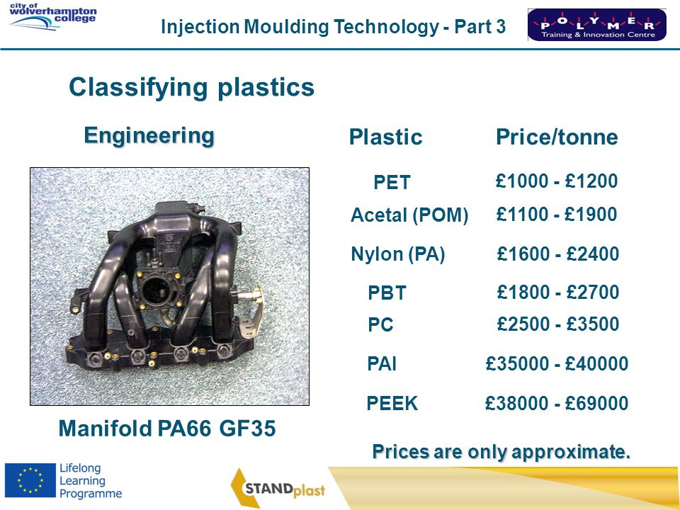 Classifying plastics Engineering Plastic Price/tonne