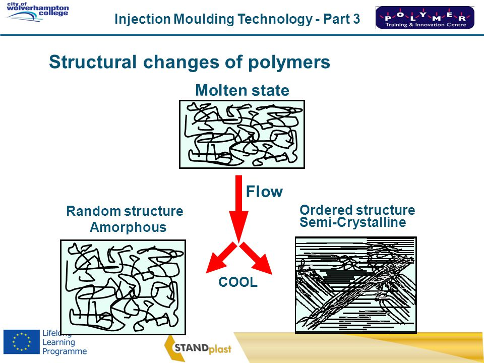 Structural changes of polymers
