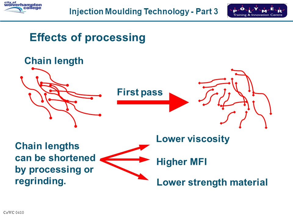 Effects of processing Chain length First pass Lower viscosity