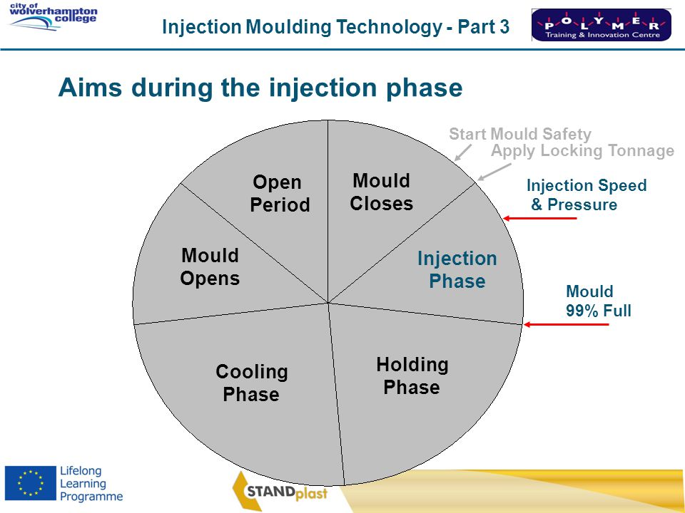 Aims during the injection phase