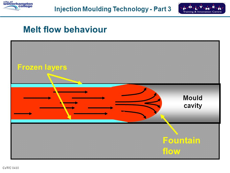 Melt flow behaviour Frozen layers Mould cavity Fountain flow