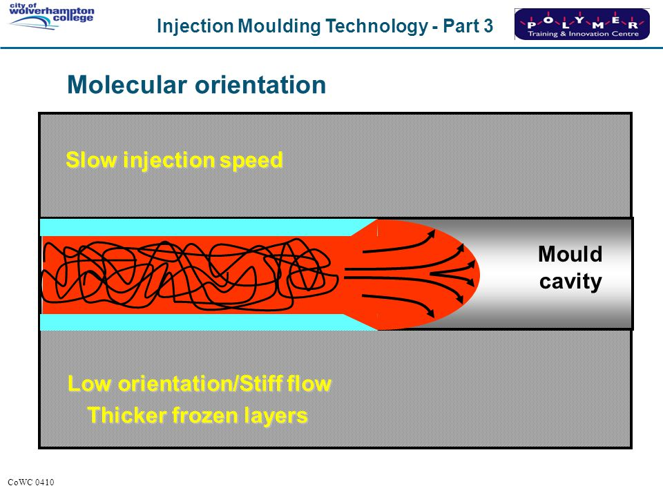 Molecular orientation