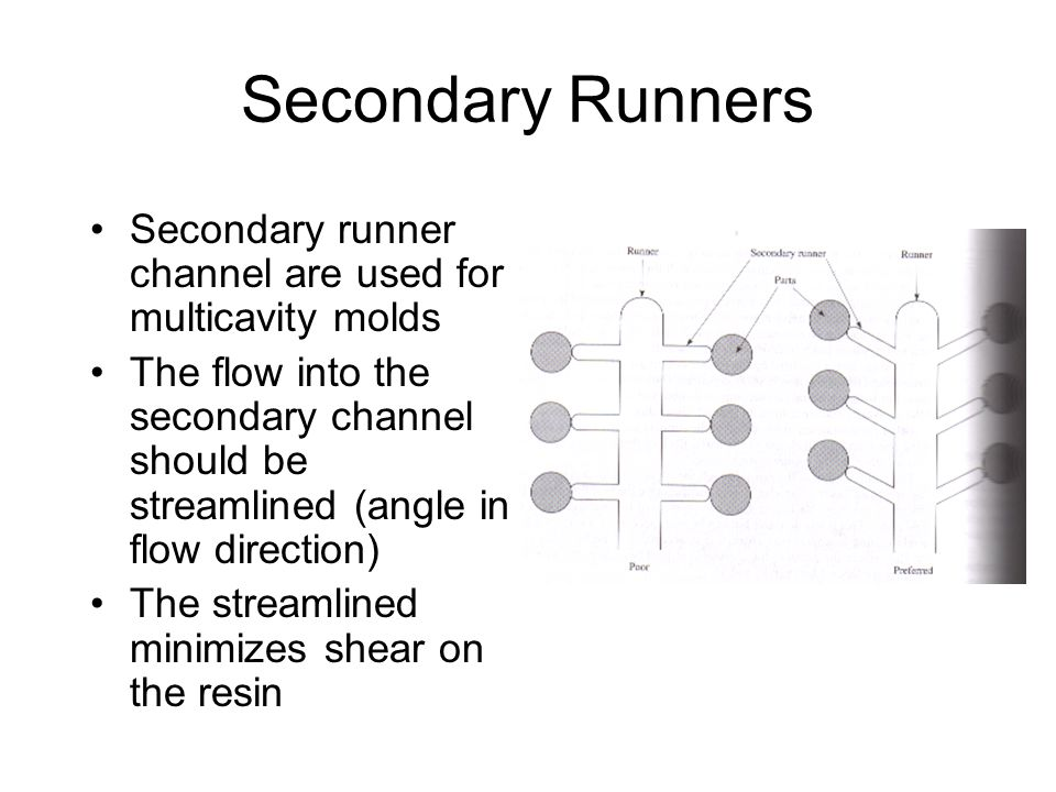 Secondary Runners Secondary runner channel are used for multicavity molds.