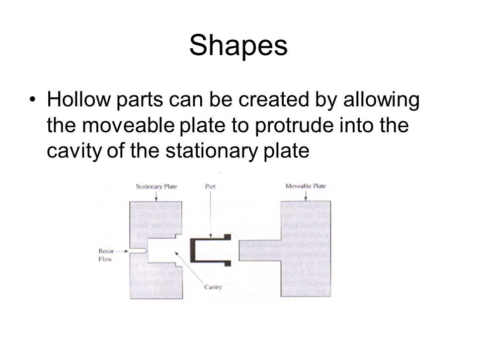 Shapes Hollow parts can be created by allowing the moveable plate to protrude into the cavity of the stationary plate.