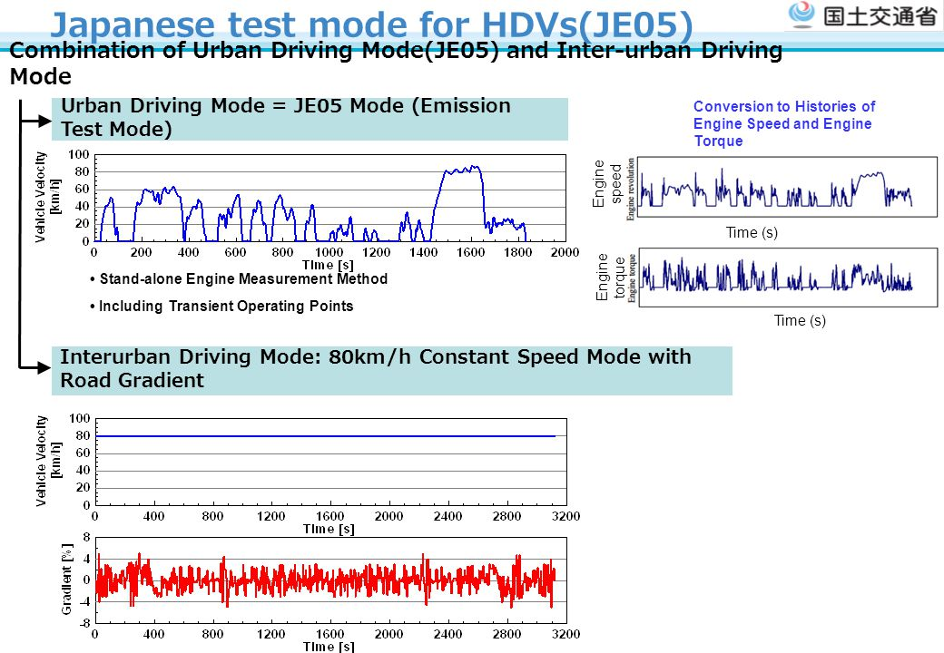 Japanese test mode for HDVs(JE05)